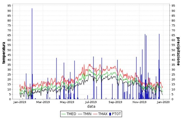 Grafici temperature e pioggia registrate dalla capannina meteo di Strettoia Comune di Pietrasanta